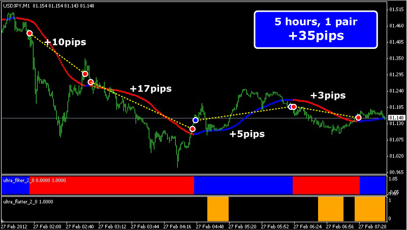 Forex ultra scalper ea